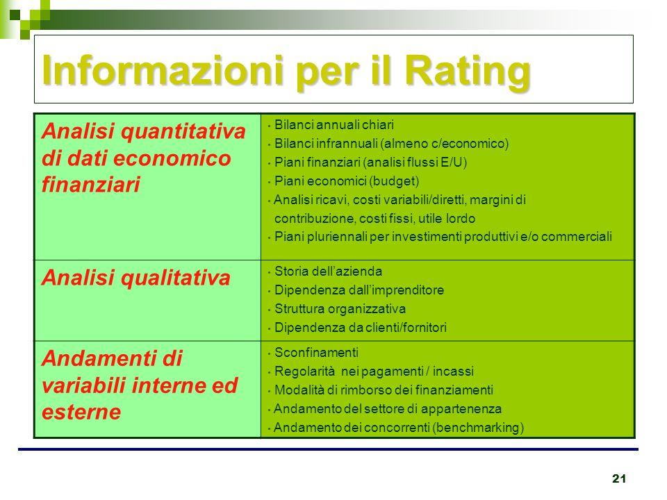 21 Informazioni per il Rating Analisi quantitativa di dati economico finanziari Bilanci annuali chiari Bilanci infrannuali (almeno c/economico) Piani