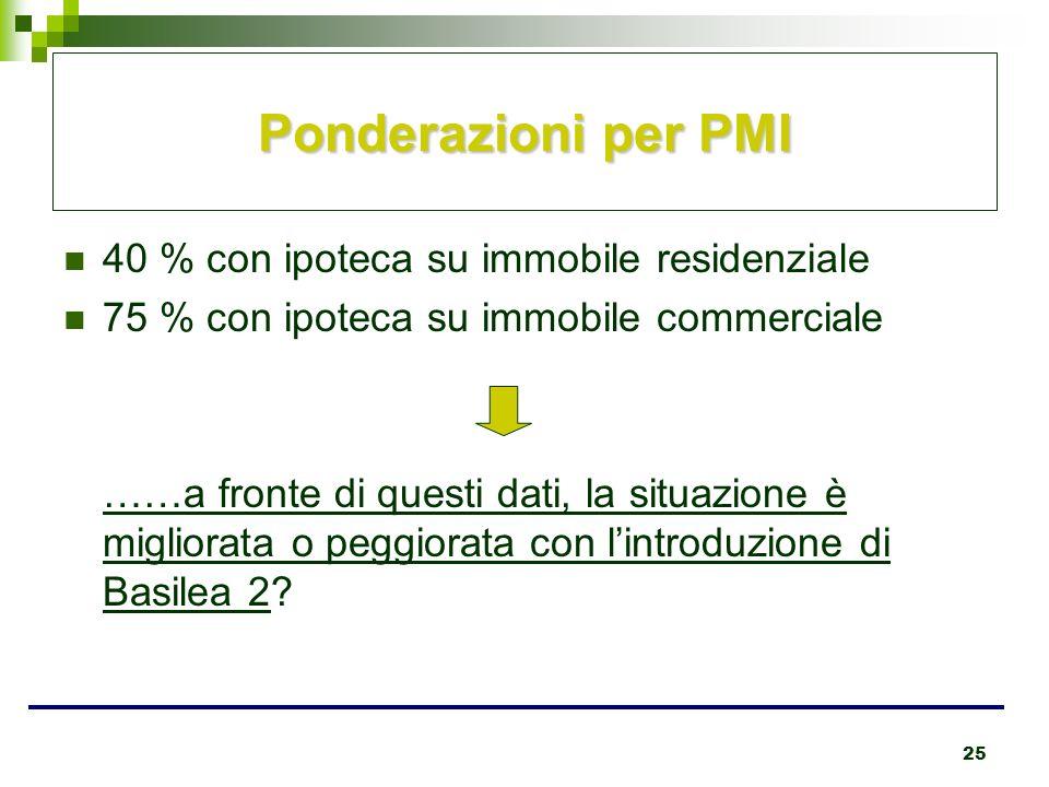 25 Ponderazioni per PMI 40 % con ipoteca su immobile residenziale 75 % con ipoteca su immobile commerciale ……a fronte di questi dati, la situazione è