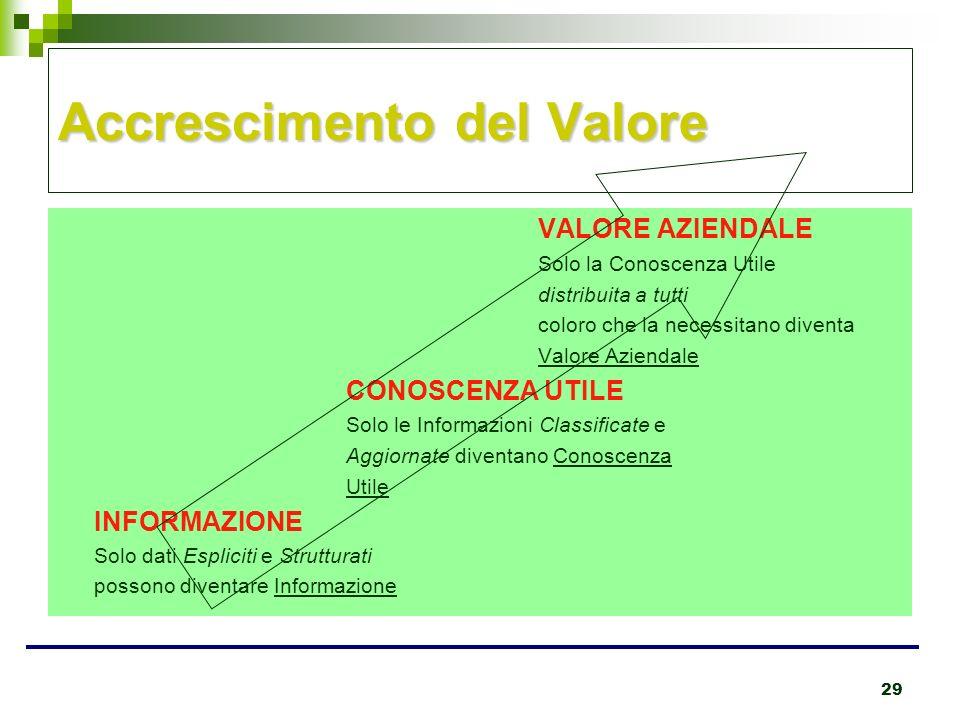 29 Accrescimento del Valore VALORE AZIENDALE Solo la Conoscenza Utile distribuita a tutti coloro che la necessitano diventa Valore Aziendale CONOSCENZ