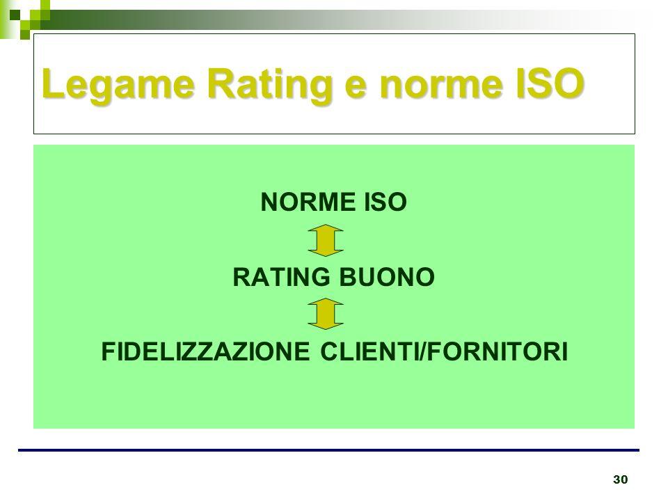 30 Legame Rating e norme ISO NORME ISO RATING BUONO FIDELIZZAZIONE CLIENTI/FORNITORI