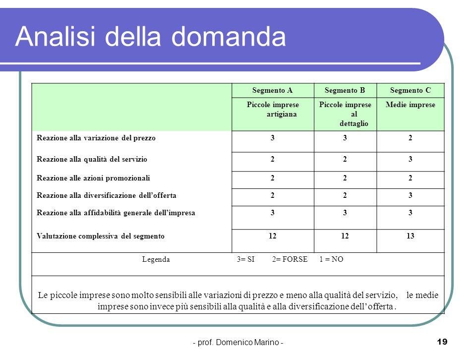 - prof. Domenico Marino -19 Analisi della domanda Segmento ASegmento BSegmento C Piccole imprese artigiana Piccole imprese al dettaglio Medie imprese