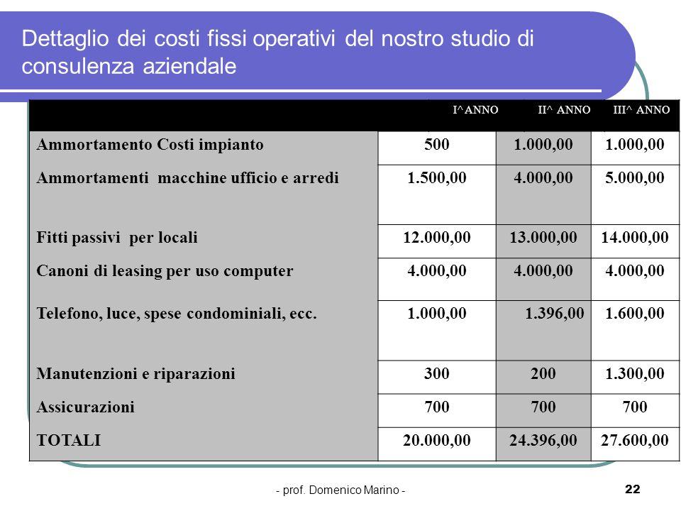 - prof. Domenico Marino -22 Dettaglio dei costi fissi operativi del nostro studio di consulenza aziendale I^ ANNOII^ ANNOIII^ ANNO Ammortamento Costi