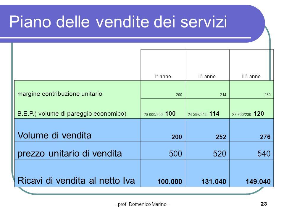 - prof. Domenico Marino -23 Piano delle vendite dei servizi I^ annoII^ annoIII^ anno margine contribuzione unitario 200214230 B.E.P.( volume di paregg