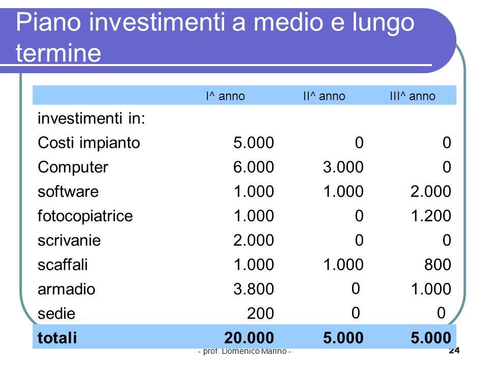 - prof. Domenico Marino -24 Piano investimenti a medio e lungo termine I^ annoII^ annoIII^ anno investimenti in: Costi impianto5.00000 Computer6.0003.