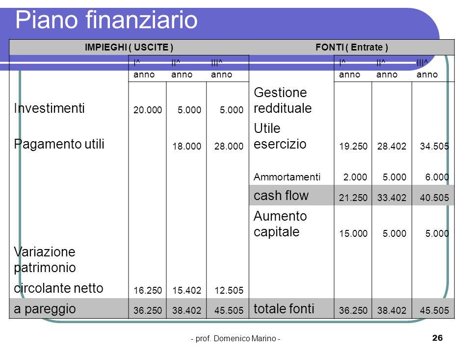 - prof. Domenico Marino -26 Piano finanziario IMPIEGHI ( USCITE )FONTI ( Entrate ) I^ anno II^ anno III^ anno I^ anno II^ anno III^ anno Investimenti