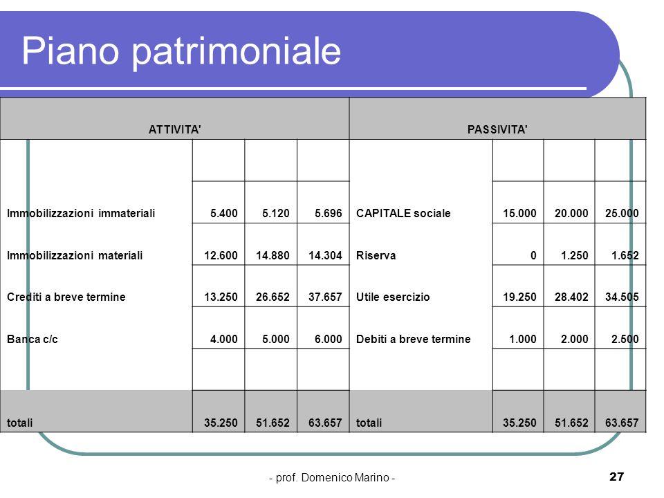 - prof. Domenico Marino -27 Piano patrimoniale ATTIVITA'PASSIVITA' Immobilizzazioni immateriali5.4005.1205.696CAPITALE sociale15.00020.00025.000 Immob