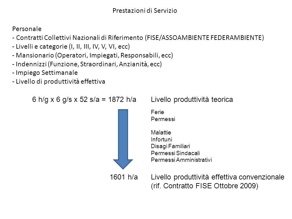 Prestazioni di Servizio Personale - Contratti Collettivi Nazionali di Riferimento (FISE/ASSOAMBIENTE FEDERAMBIENTE) - Livelli e categorie (I, II, III,