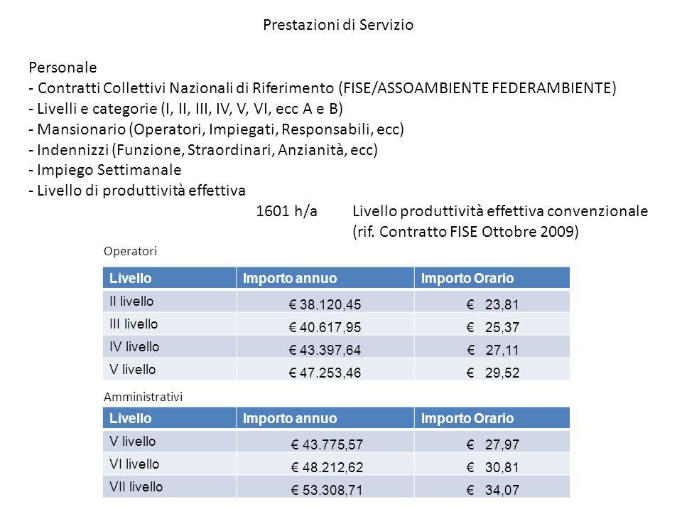 Personale - Contratti Collettivi Nazionali di Riferimento (FISE/ASSOAMBIENTE FEDERAMBIENTE) - Livelli e categorie (I, II, III, IV, V, VI, ecc A e B) -