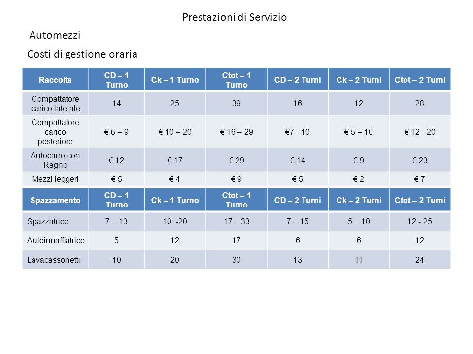 Automezzi Costi di gestione oraria Raccolta CD – 1 Turno Ck – 1 Turno Ctot – 1 Turno CD – 2 TurniCk – 2 TurniCtot – 2 Turni Compattatore carico latera