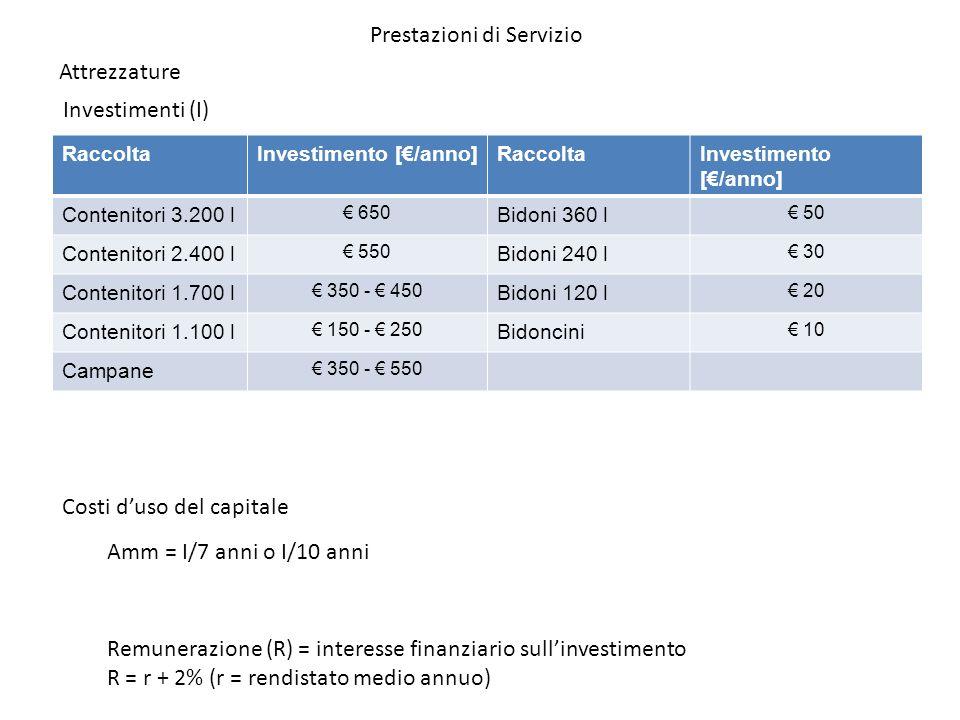 RaccoltaInvestimento [/anno]RaccoltaInvestimento [/anno] Contenitori 3.200 l 650 Bidoni 360 l 50 Contenitori 2.400 l 550 Bidoni 240 l 30 Contenitori 1