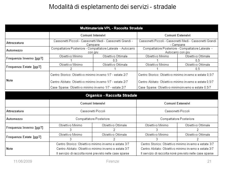 Multimateriale VPL - Raccolta Stradale Comuni IntensiviComuni Estensivi Attrezzatura Cassonetti Piccoli - Cassonetti Medi - Cassonetti Grandi - Campan
