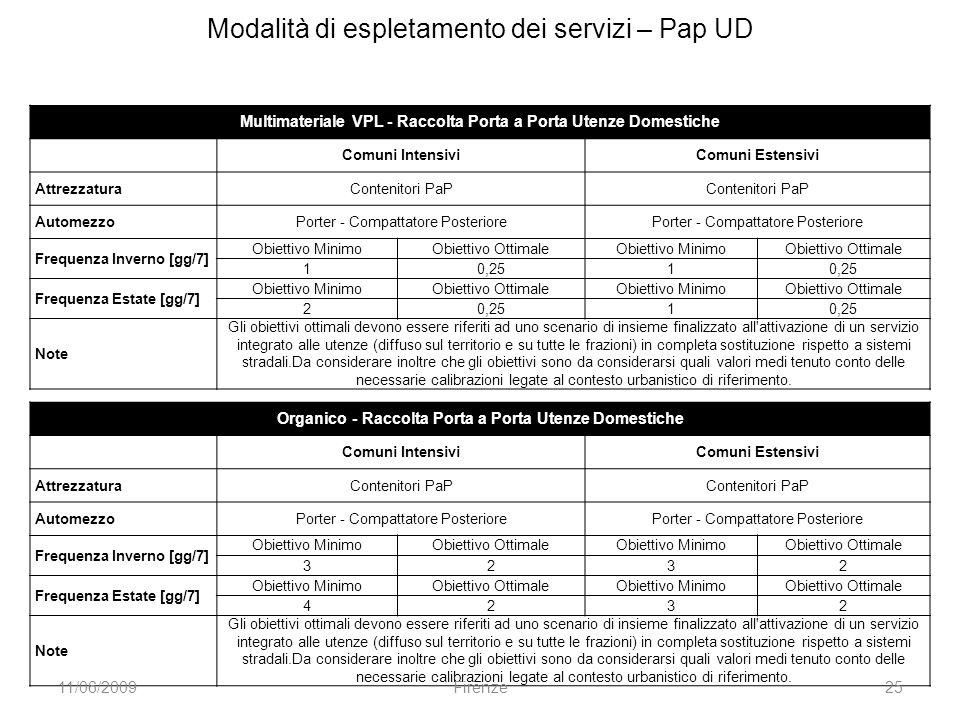 Multimateriale VPL - Raccolta Porta a Porta Utenze Domestiche Comuni IntensiviComuni Estensivi AttrezzaturaContenitori PaP AutomezzoPorter - Compattat