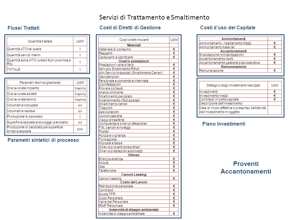 Parametri tecnico gestionaliUdM Ore lavorate impiantoh/anno Ore lavorate addettih/anno Ore lavorate tecnicih/anno Volumetrie occupatem3m3 Volumetrie r