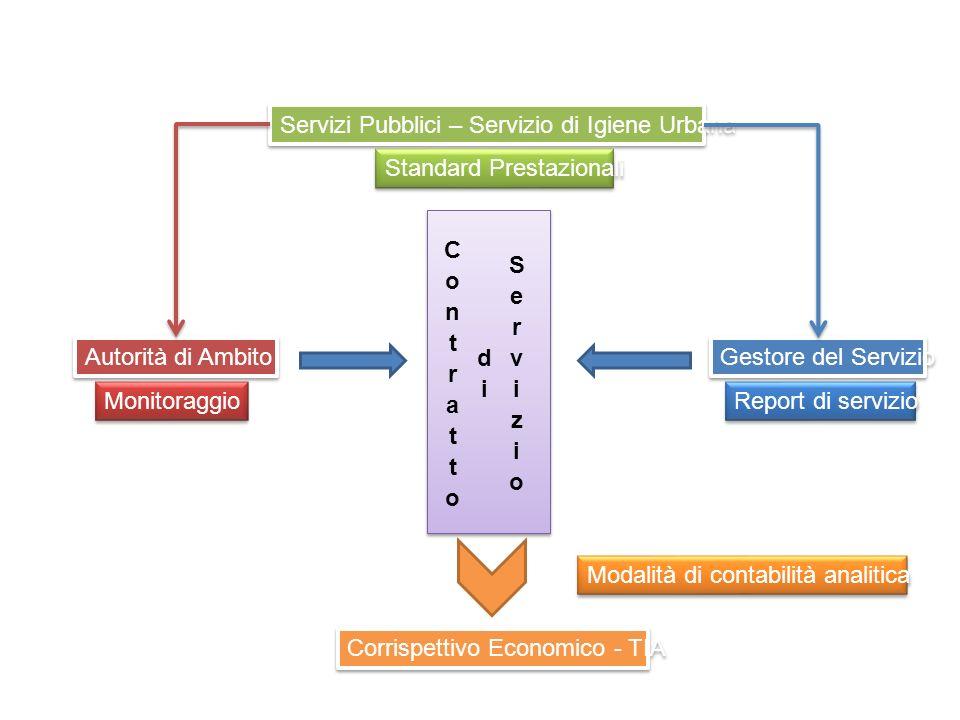 RUI - Raccolta Porta a Porta Utenze Domestiche Comuni IntensiviComuni Estensivi AttrezzaturaContenitori PaP - SacchettoContenitori PaP AutomezzoPorter - Compattatore Posteriore Frequenza Inverno [gg/7] Obiettivo MinimoObiettivo OttimaleObiettivo MinimoObiettivo Ottimale 2121 Frequenza Estate [gg/7] Obiettivo MinimoObiettivo OttimaleObiettivo MinimoObiettivo Ottimale 4121 Note Gli obiettivi ottimali devono essere riferiti ad uno scenario di insieme finalizzato all attivazione di un servizio integrato alle utenze (diffuso sul territorio e su tutte le frazioni) in completa sostituzione rispetto a sistemi stradali.