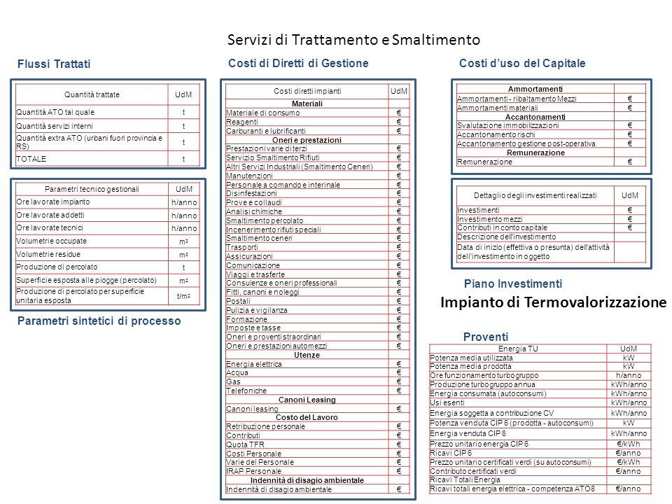 Servizi di Trattamento e Smaltimento Parametri tecnico gestionaliUdM Ore lavorate impiantoh/anno Ore lavorate addettih/anno Ore lavorate tecnicih/anno
