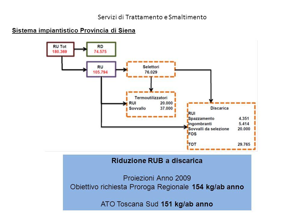 Riduzione RUB a discarica Proiezioni Anno 2009 Obiettivo richiesta Proroga Regionale 154 kg/ab anno ATO Toscana Sud 151 kg/ab anno Servizi di Trattame