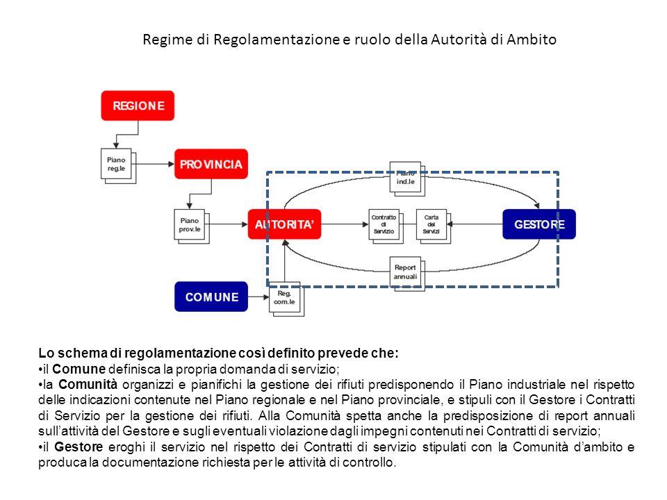 Regime di Regolamentazione e ruolo della Autorità di Ambito Lo schema di regolamentazione così definito prevede che: il Comune definisca la propria do