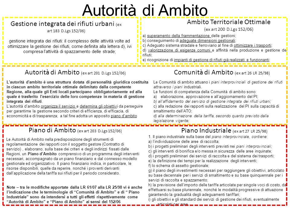 GestoreATOComuni Modello Servizio Standard Tecnico/Economico Servizio Ottimizzazione Servizio Definiz.