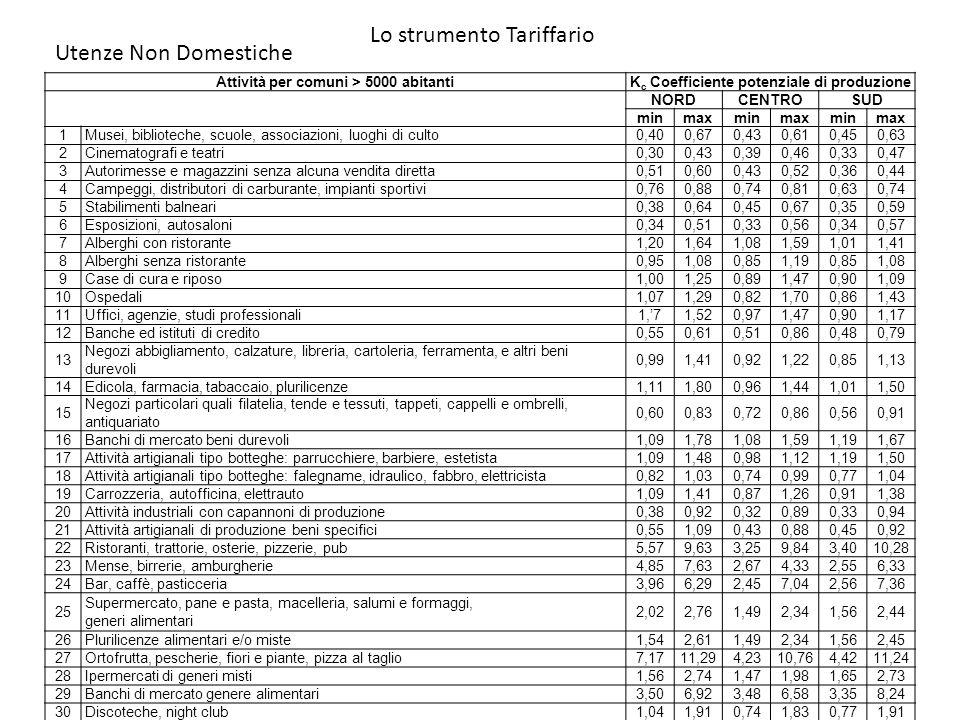 Lo strumento Tariffario Attività per comuni > 5000 abitantiK c Coefficiente potenziale di produzione NORDCENTROSUD minmaxminmaxminmax 1Musei, bibliote