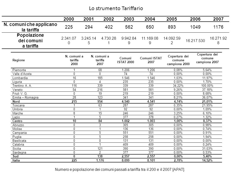 Lo strumento Tariffario 20002001200220032004200520062007 N. comuni che applicano la tariffa 22529440256265089310491176 Popolazione dei comuni a tariff