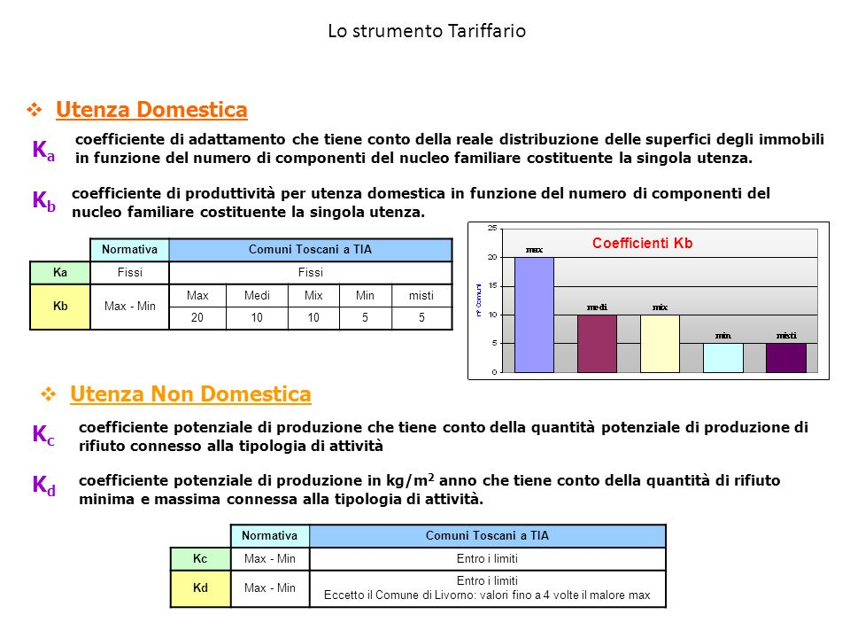 coefficiente di adattamento che tiene conto della reale distribuzione delle superfici degli immobili in funzione del numero di componenti del nucleo f