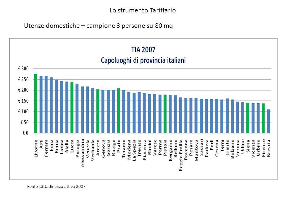 Utenze domestiche – campione 3 persone su 80 mq Fonte Cittadinanza attiva 2007 Lo strumento Tariffario