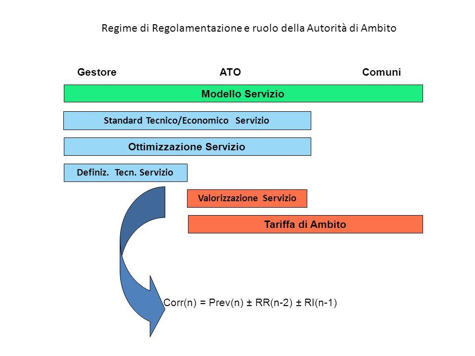 GestoreATOComuni Modello Servizio Standard Tecnico/Economico Servizio Ottimizzazione Servizio Definiz. Tecn. Servizio Valorizzazione Servizio Tariffa