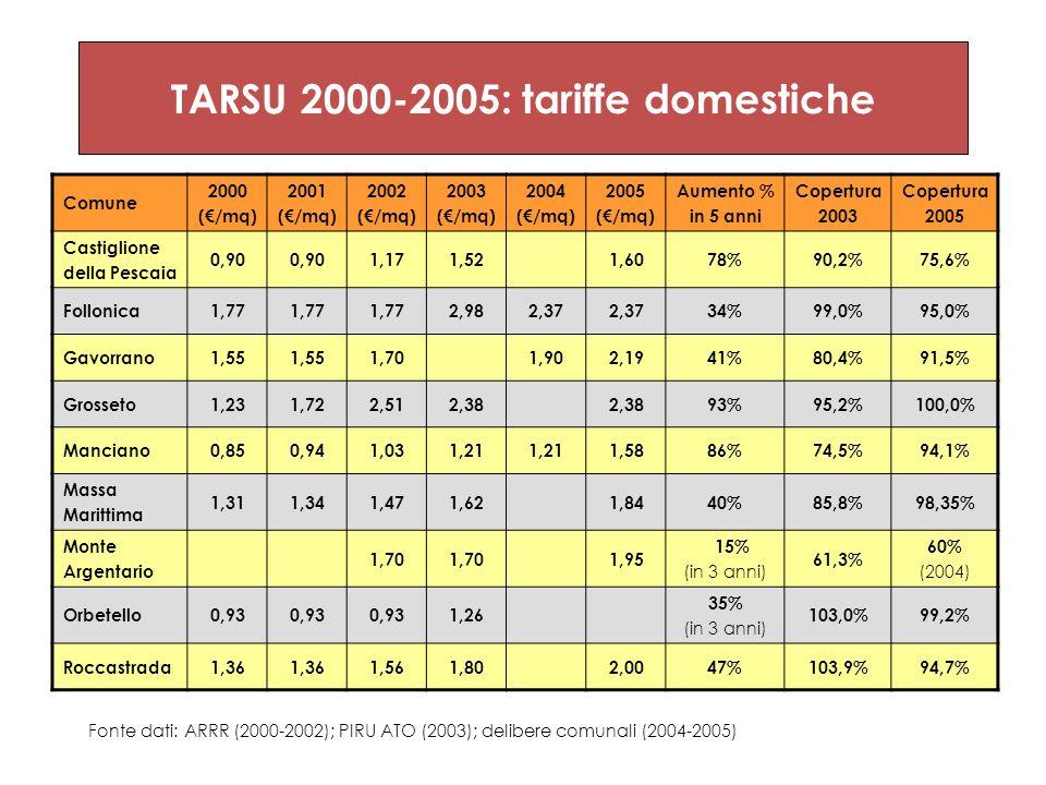 TARSU 2000-2005: tariffe domestiche Comune 2000 (/mq) 2001 (/mq) 2002 (/mq) 2003 (/mq) 2004 (/mq) 2005 (/mq) Aumento % in 5 anni Copertura 2003 Copert