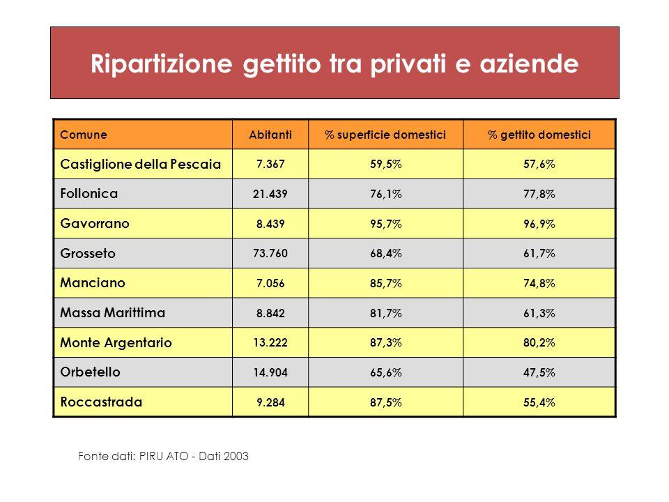 Ripartizione gettito tra privati e aziende ComuneAbitanti% superficie domestici% gettito domestici Castiglione della Pescaia 7.36759,5%57,6% Follonica