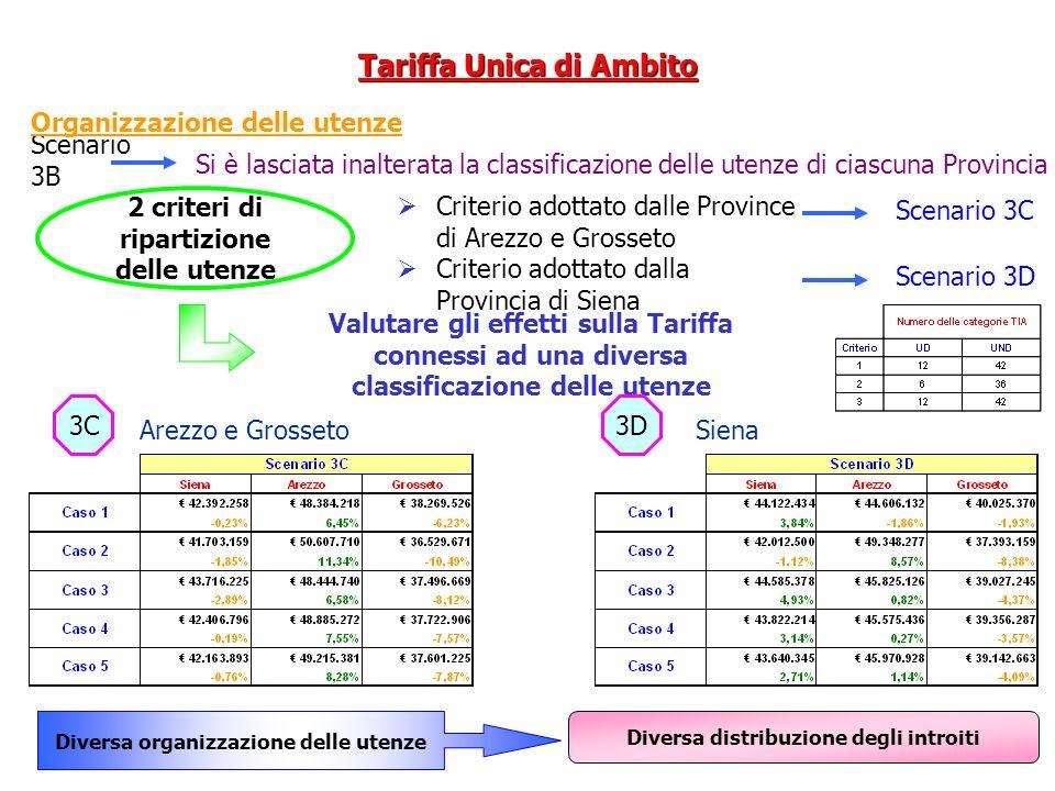 Valutare gli effetti sulla Tariffa connessi ad una diversa classificazione delle utenze Si è lasciata inalterata la classificazione delle utenze di ci