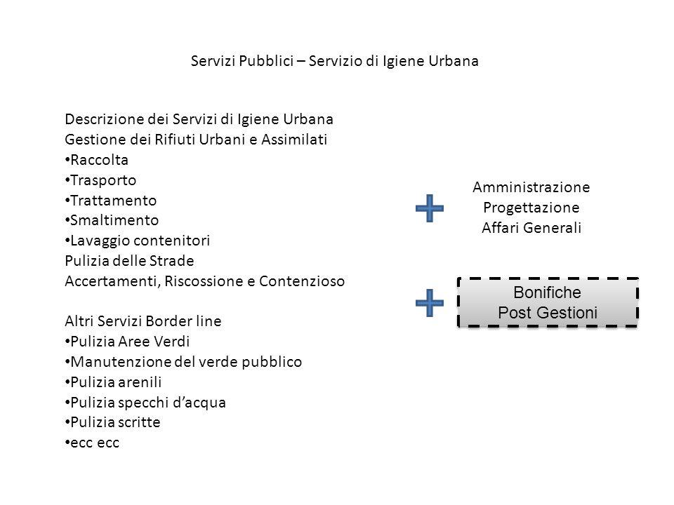 Servizi Pubblici – Servizio di Igiene Urbana Descrizione dei Servizi di Igiene Urbana Gestione dei Rifiuti Urbani e Assimilati Raccolta Trasporto Trat