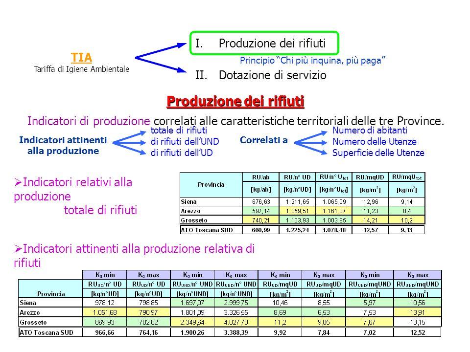 TIA Tariffa di Igiene Ambientale I.Produzione dei rifiuti II.Dotazione di servizio Principio Chi più inquina, più paga Produzione dei rifiuti Indicato