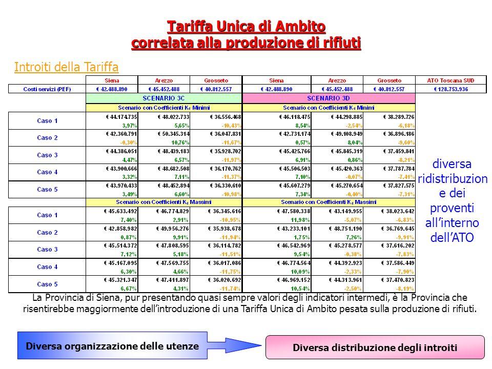 Introiti della Tariffa diversa ridistribuzion e dei proventi allinterno dellATO Diversa distribuzione degli introiti La Provincia di Siena, pur presen