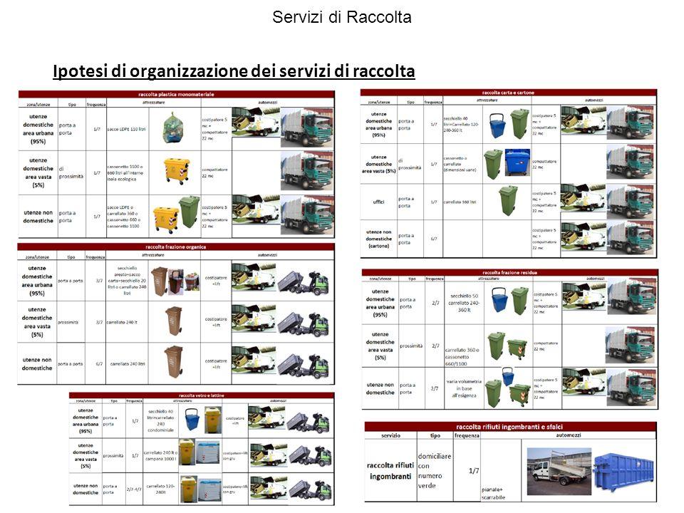 Ipotesi di sistemi di raccolta integrati Servizi di Raccolta