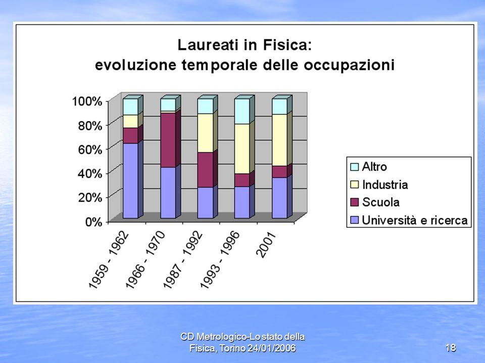 CD Metrologico-Lo stato della Fisica, Torino 24/01/200618