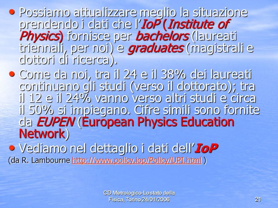 CD Metrologico-Lo stato della Fisica, Torino 24/01/200621 Possiamo attualizzare meglio la situazione prendendo i dati che lIoP (Institute of Physics) fornisce per bachelors (laureati triennali, per noi) e graduates (magistrali e dottori di ricerca).