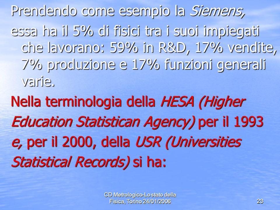 CD Metrologico-Lo stato della Fisica, Torino 24/01/200623 Prendendo come esempio la Siemens, essa ha il 5% di fisici tra i suoi impiegati che lavorano: 59% in R&D, 17% vendite, 7% produzione e 17% funzioni generali varie.