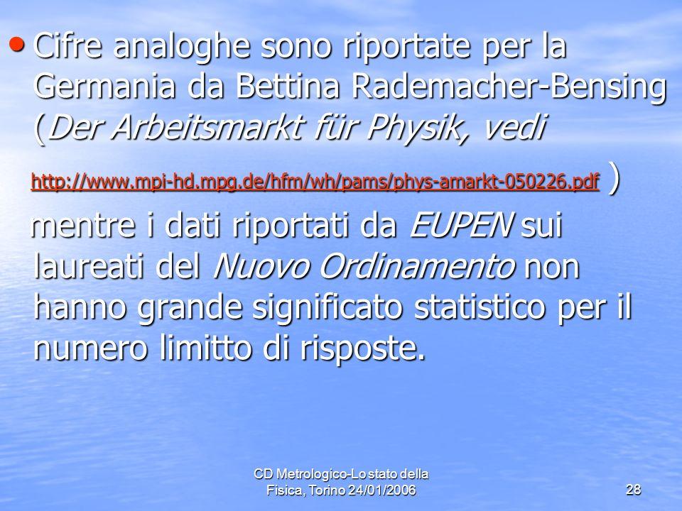 CD Metrologico-Lo stato della Fisica, Torino 24/01/200628 Cifre analoghe sono riportate per la Germania da Bettina Rademacher-Bensing (Der Arbeitsmarkt für Physik, vedi Cifre analoghe sono riportate per la Germania da Bettina Rademacher-Bensing (Der Arbeitsmarkt für Physik, vedi http://www.mpi-hd.mpg.de/hfm/wh/pams/phys-amarkt-050226.pdf ) http://www.mpi-hd.mpg.de/hfm/wh/pams/phys-amarkt-050226.pdf )http://www.mpi-hd.mpg.de/hfm/wh/pams/phys-amarkt-050226.pdf mentre i dati riportati da EUPEN sui laureati del Nuovo Ordinamento non hanno grande significato statistico per il numero limitto di risposte.