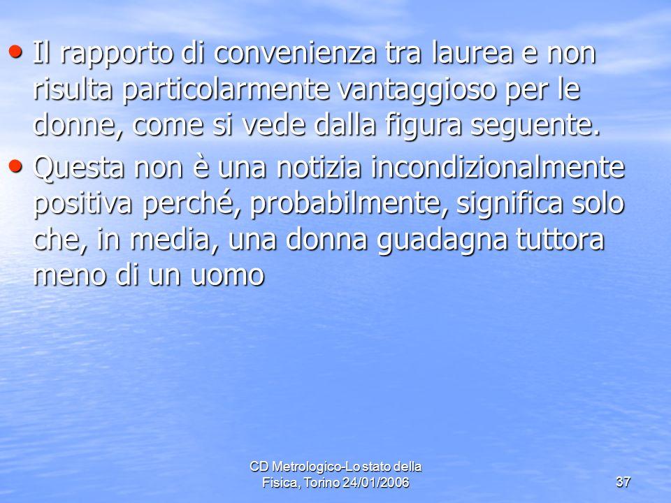 CD Metrologico-Lo stato della Fisica, Torino 24/01/200637 Il rapporto di convenienza tra laurea e non risulta particolarmente vantaggioso per le donne, come si vede dalla figura seguente.