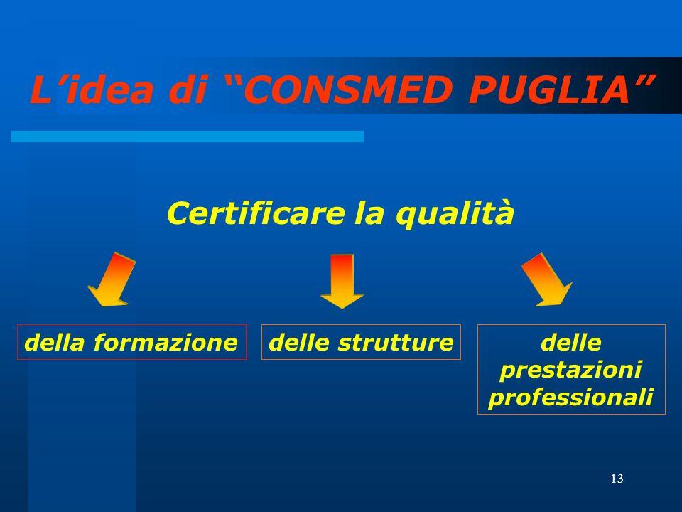 13 Lidea di CONSMED PUGLIA Certificare la qualità delle strutturedelle prestazioni professionali della formazione