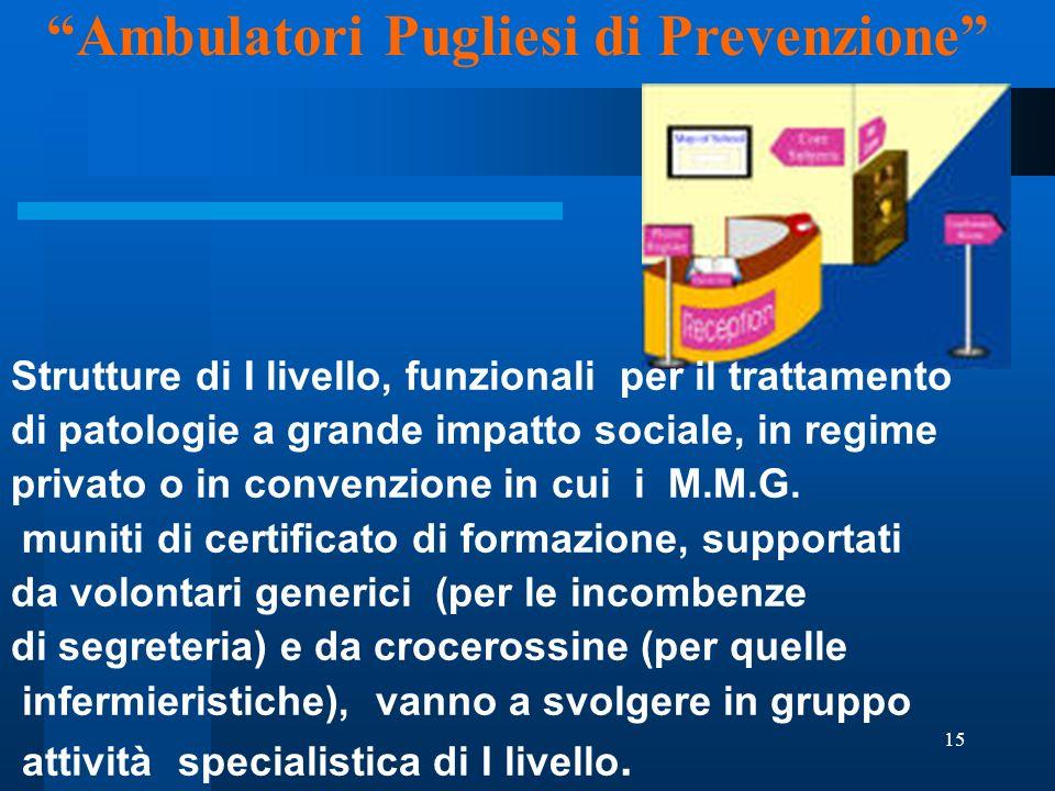 15 Strutture di I livello, funzionali per il trattamento di patologie a grande impatto sociale, in regime privato o in convenzione in cui i M.M.G.
