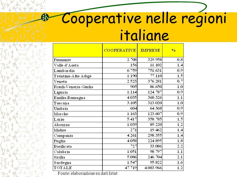 Cooperative nelle regioni italiane Fonte: elaborazione su dati Istat