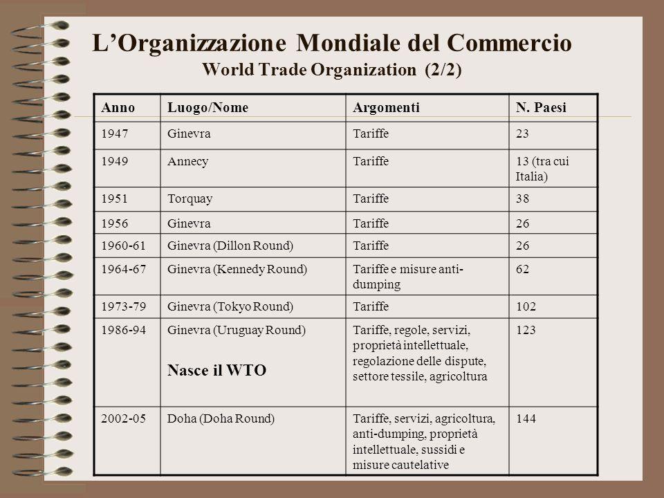 LOrganizzazione Mondiale del Commercio World Trade Organization (2/2) AnnoLuogo/NomeArgomentiN.