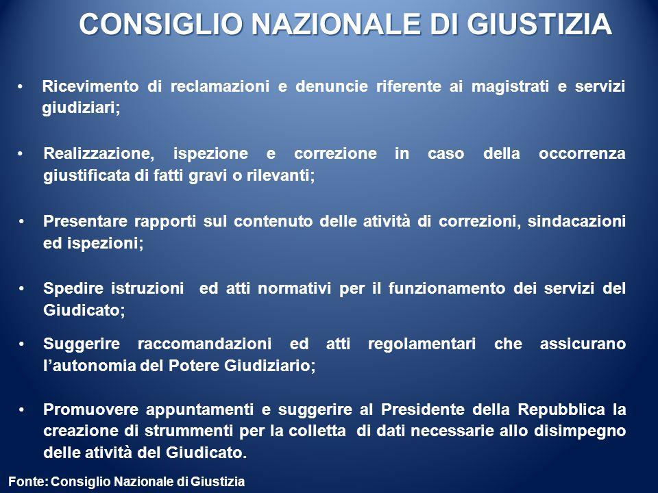 CONSIGLIO NAZIONALE DI GIUSTIZIA Fonte: Consiglio Nazionale di Giustizia Ricevimento di reclamazioni e denuncie riferente ai magistrati e servizi giud