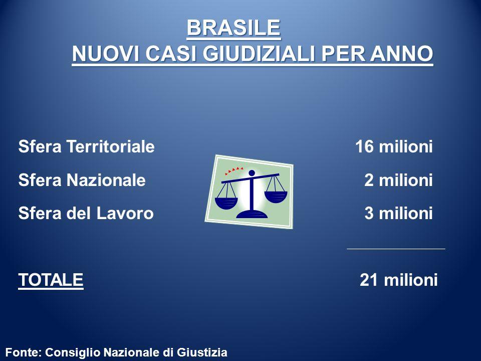 Fonte: Consiglio Nazionale di Giustizia BRASILE NUOVI CASI GIUDIZIALI PER ANNO Sfera Territoriale 16 milioni Sfera Nazionale 2 milioni Sfera del Lavor