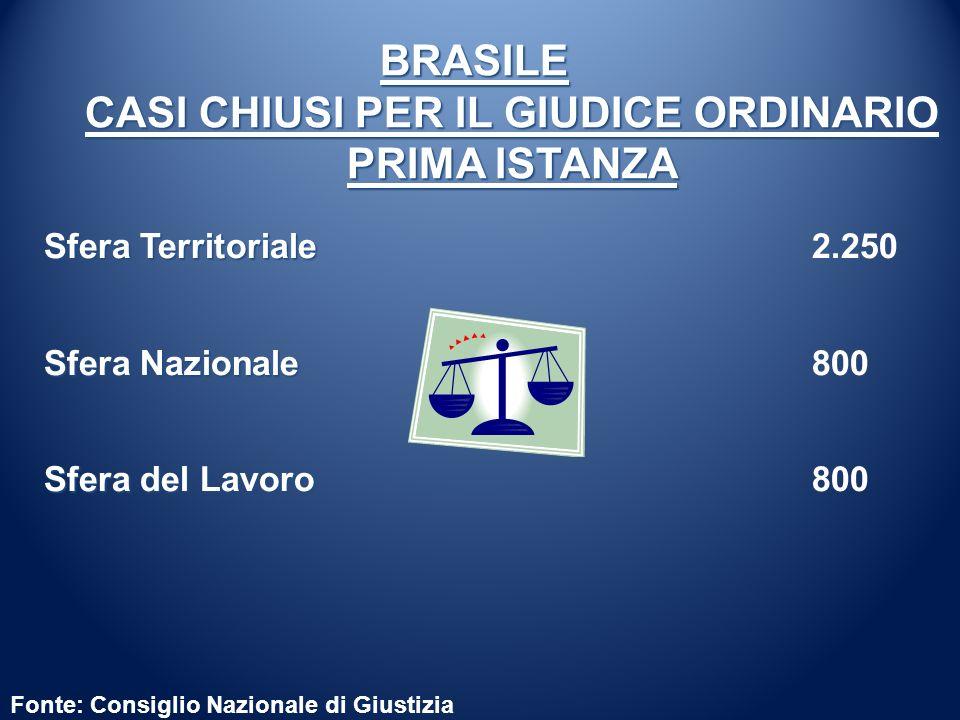 Fonte: Consiglio Nazionale di Giustizia BRASILE CASI CHIUSI PER IL GIUDICE ORDINARIO PRIMA ISTANZA Sfera Territoriale Sfera Territoriale 2.250 Sfera N