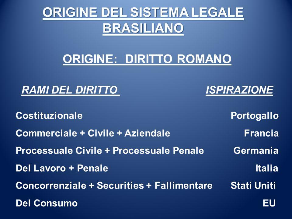 ORIGINE DEL SISTEMA LEGALE BRASILIANO ORIGINE: DIRITTO ROMANO RAMI DEL DIRITTO ISPIRAZIONE Costituzionale Portogallo Commerciale + Civile + Aziendale