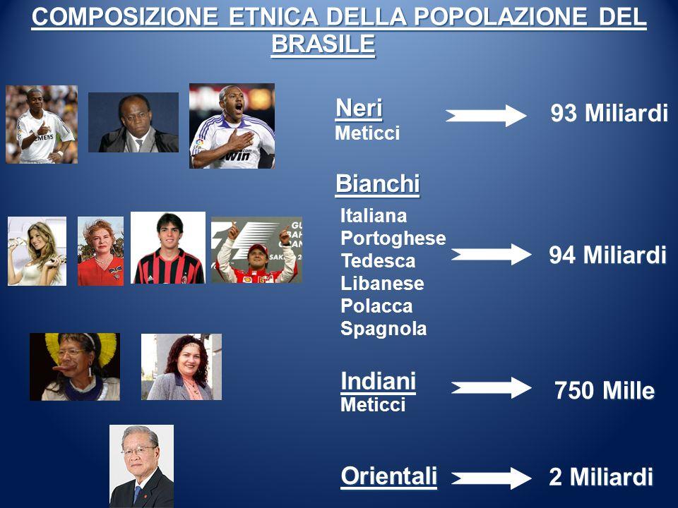 Neri Meticci Bianchi Indiani Orientali Italiana Portoghese Tedesca Libanese Polacca Spagnola Meticci COMPOSIZIONE ETNICA DELLA POPOLAZIONE DEL Miliard