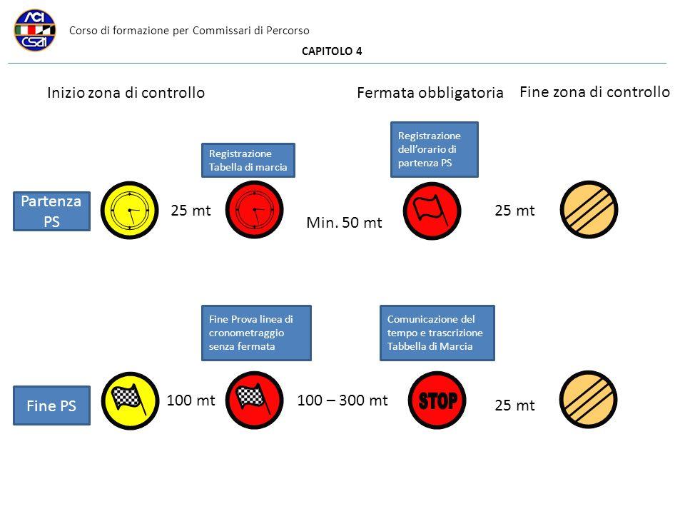 Corso di formazione per Commissari di Percorso CAPITOLO 4 25 mt Inizio zona di controlloFermata obbligatoria Fine zona di controllo Partenza PS Regist