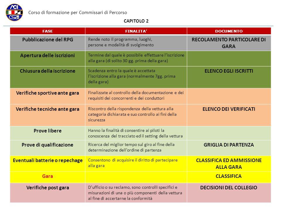 Corso di formazione per Commissari di Percorso CAPITOLO 2 FASEFINALITADOCUMENTO Pubblicazione del RPG Rende noto il programma, luoghi, persone e modal